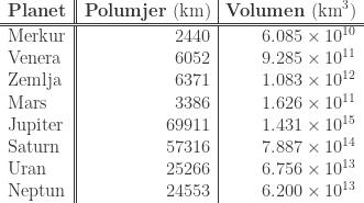 \begin{array}{l||r|r}  \textrm{\bf Planet} & \textrm{{\bf Polumjer} (km)} & \textrm{\bf Volumen}\ (\textrm{km}^3)\\  \hline\hline  \textrm{Merkur} & 2440 & 6.085\times 10^{10}\\  \textrm{Venera} & 6052 & 9.285\times 10^{11}\\  \textrm{Zemlja} & 6371 & 1.083\times 10^{12}\\  \textrm{Mars} & 3386 & 1.626\times 10^{11}\\  \textrm{Jupiter} & 69911 & 1.431\times 10^{15}\\  \textrm{Saturn} & 57316 & 7.887\times 10^{14}\\  \textrm{Uran} & 25266 & 6.756\times 10^{13}\\  \textrm{Neptun} & 24553 & 6.200\times 10^{13}  \end{array}