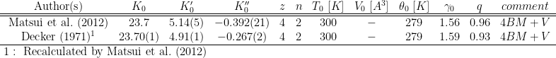 \begin{array}{cccccccccccc}  {\rm\ Author(s) }               & K_0      &   K'_0  &  K''_0    & z & n  &T_0\ [K]& V_0\ [A^3]& \theta_0\ [K]&\gamma_0   & q     & comment \\  \hline\hline  {\rm\  Matsui\ et\ al.\ (2012)} &23.7      &5.14(5)  &-0.392(21) & 4 & 2  & 300    & -         & 279          & 1.56      & 0.96  & 4BM+V \\  {\rm\  Decker\ (1971)^1}        &23.70(1)  &4.91(1)  &-0.267(2)  & 4 & 2  & 300    & -         & 279          & 1.59      & 0.93  & 4BM+V \\  \hline  \end{array}\\  {\rm\ 1:\ Recalculated\ by\ Matsui\ et\ al.\ (2012)}