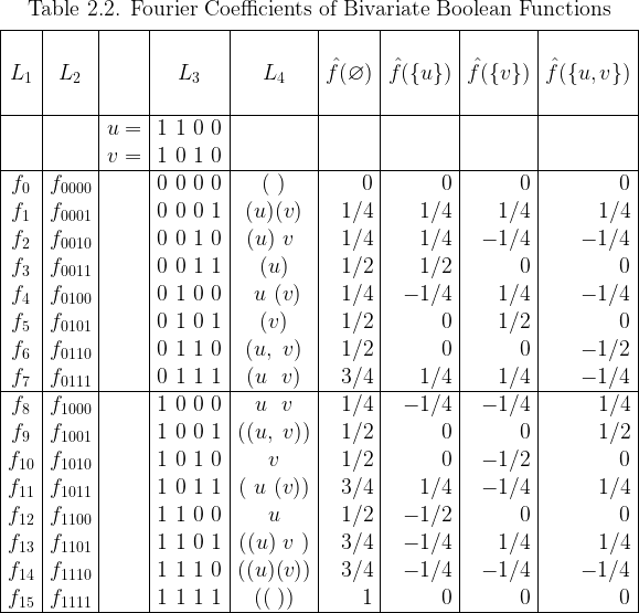 \begin{array}{|*{5}{c|}*{4}{r|}}  \multicolumn{9}{c}{\text{Table 2.2. Fourier Coefficients of Bivariate Boolean Functions}} \[4pt]  \hline  ~&~&~&~&~&~&~&~&~\  L_1 & L_2 && L_3 & L_4 &  \hat{f}(\varnothing) & \hat{f}(\{u\}) & \hat{f}(\{v\}) & \hat{f}(\{u,v\}) \  ~&~&~&~&~&~&~&~&~\  \hline  && u = & 1~1~0~0 &&&&& \  && v = & 1~0~1~0 &&&&& \  \hline  f_{0} & f_{0000} && 0~0~0~0 & (~)    & 0   & 0   & 0   & 0   \  f_{1} & f_{0001} && 0~0~0~1 & (u)(v) & 1/4 & 1/4 & 1/4 & 1/4 \  f_{2} & f_{0010} && 0~0~1~0 & (u)~v~ & 1/4 & 1/4 &-1/4 &-1/4 \  f_{3} & f_{0011} && 0~0~1~1 & (u)    & 1/2 & 1/2 & 0   & 0   \  f_{4} & f_{0100} && 0~1~0~0 & ~u~(v) & 1/4 &-1/4 & 1/4 &-1/4 \  f_{5} & f_{0101} && 0~1~0~1 & (v)    & 1/2 & 0   & 1/2 & 0   \  f_{6} & f_{0110} && 0~1~1~0 & (u,~v) & 1/2 & 0   & 0   &-1/2 \  f_{7} & f_{0111} && 0~1~1~1 & (u~~v) & 3/4 & 1/4 & 1/4 &-1/4 \  \hline  f_{8} & f_{1000} && 1~0~0~0 & ~u~~v~ & 1/4 &-1/4 &-1/4 & 1/4 \  f_{9} & f_{1001} && 1~0~0~1 &((u,~v))& 1/2 & 0   & 0   & 1/2 \  f_{10}& f_{1010} && 1~0~1~0 &  v     & 1/2 & 0   &-1/2 & 0   \  f_{11}& f_{1011} && 1~0~1~1 &(~u~(v))& 3/4 & 1/4 &-1/4 & 1/4 \  f_{12}& f_{1100} && 1~1~0~0 &  u     & 1/2 &-1/2 & 0   & 0   \  f_{13}& f_{1101} && 1~1~0~1 &((u)~v~)& 3/4 &-1/4 & 1/4 & 1/4 \  f_{14}& f_{1110} && 1~1~1~0 &((u)(v))& 3/4 &-1/4 &-1/4 &-1/4 \  f_{15}& f_{1111} && 1~1~1~1 & ((~))  & 1   & 0   & 0   & 0   \  \hline  \end{array}