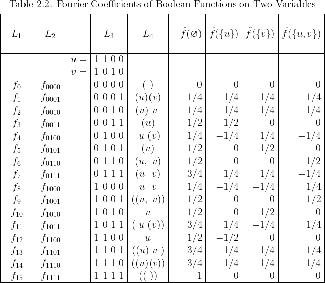 \begin{array}{|*{5}{c|}*{4}{r|}}  \multicolumn{9}{c}{\text{Table 2.2. Fourier Coefficients of Boolean Functions on Two Variables}}\[4pt]  \hline  \text{~~~~~~~~} & \text{~~~~~~~~} & &  \text{~~~~~~~~} & \text{~~~~~~~~} & \text{~~~~~~~~~} &  \text{~~~~~~~~} & \text{~~~~~~~~} & \text{~~~~~~~~~} \  L_1 & L_2 && L_3 & L_4 &  \hat{f}(\varnothing) & \hat{f}(\{u\}) & \hat{f}(\{v\}) & \hat{f}(\{u,v\}) \  ~&~&~&~&~&~&~&~&~\  \hline  && u = & 1~1~0~0 &&&&& \  && v = & 1~0~1~0 &&&&& \  \hline  f_{0} & f_{0000} && 0~0~0~0 & (~)    & 0   & 0   & 0   & 0   \  f_{1} & f_{0001} && 0~0~0~1 & (u)(v) & 1/4 & 1/4 & 1/4 & 1/4 \  f_{2} & f_{0010} && 0~0~1~0 & (u)~v~ & 1/4 & 1/4 &-1/4 &-1/4 \  f_{3} & f_{0011} && 0~0~1~1 & (u)    & 1/2 & 1/2 & 0   & 0   \  f_{4} & f_{0100} && 0~1~0~0 & ~u~(v) & 1/4 &-1/4 & 1/4 &-1/4 \  f_{5} & f_{0101} && 0~1~0~1 & (v)    & 1/2 & 0   & 1/2 & 0   \  f_{6} & f_{0110} && 0~1~1~0 & (u,~v) & 1/2 & 0   & 0   &-1/2 \  f_{7} & f_{0111} && 0~1~1~1 & (u~~v) & 3/4 & 1/4 & 1/4 &-1/4 \  \hline  f_{8} & f_{1000} && 1~0~0~0 & ~u~~v~ & 1/4 &-1/4 &-1/4 & 1/4 \  f_{9} & f_{1001} && 1~0~0~1 &((u,~v))& 1/2 & 0   & 0   & 1/2 \  f_{10}& f_{1010} && 1~0~1~0 &  v     & 1/2 & 0   &-1/2 & 0   \  f_{11}& f_{1011} && 1~0~1~1 &(~u~(v))& 3/4 & 1/4 &-1/4 & 1/4 \  f_{12}& f_{1100} && 1~1~0~0 &  u     & 1/2 &-1/2 & 0   & 0   \  f_{13}& f_{1101} && 1~1~0~1 &((u)~v~)& 3/4 &-1/4 & 1/4 & 1/4 \  f_{14}& f_{1110} && 1~1~1~0 &((u)(v))& 3/4 &-1/4 &-1/4 &-1/4 \  f_{15}& f_{1111} && 1~1~1~1 & ((~))  & 1   & 0   & 0   & 0   \  \hline  \end{array}
