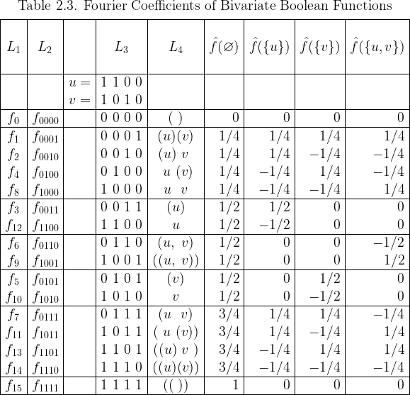 \begin{array}{|*{5}{c|}*{4}{r|}}  \multicolumn{9}{c}{\text{Table 2.3. Fourier Coefficients of Bivariate Boolean Functions}} \[4pt]  \hline  ~&~&~&~&~&~&~&~&~\  L_1 & L_2 && L_3 & L_4 &  \hat{f}(\varnothing) & \hat{f}(\{u\}) & \hat{f}(\{v\}) & \hat{f}(\{u,v\}) \  ~&~&~&~&~&~&~&~&~\  \hline  && u = & 1~1~0~0 &&&&& \  && v = & 1~0~1~0 &&&&& \  \hline  f_{0} & f_{0000} && 0~0~0~0 & (~)    & 0   & 0   & 0   & 0   \  \hline  f_{1} & f_{0001} && 0~0~0~1 & (u)(v) & 1/4 & 1/4 & 1/4 & 1/4 \  f_{2} & f_{0010} && 0~0~1~0 & (u)~v~ & 1/4 & 1/4 &-1/4 &-1/4 \  f_{4} & f_{0100} && 0~1~0~0 & ~u~(v) & 1/4 &-1/4 & 1/4 &-1/4 \  f_{8} & f_{1000} && 1~0~0~0 & ~u~~v~ & 1/4 &-1/4 &-1/4 & 1/4 \  \hline  f_{3} & f_{0011} && 0~0~1~1 & (u)    & 1/2 & 1/2 & 0   & 0   \  f_{12}& f_{1100} && 1~1~0~0 &  u     & 1/2 &-1/2 & 0   & 0   \  \hline  f_{6} & f_{0110} && 0~1~1~0 & (u,~v) & 1/2 & 0   & 0   &-1/2 \  f_{9} & f_{1001} && 1~0~0~1 &((u,~v))& 1/2 & 0   & 0   & 1/2 \  \hline  f_{5} & f_{0101} && 0~1~0~1 & (v)    & 1/2 & 0   & 1/2 & 0   \  f_{10}& f_{1010} && 1~0~1~0 &  v     & 1/2 & 0   &-1/2 & 0   \  \hline  f_{7} & f_{0111} && 0~1~1~1 & (u~~v) & 3/4 & 1/4 & 1/4 &-1/4 \  f_{11}& f_{1011} && 1~0~1~1 &(~u~(v))& 3/4 & 1/4 &-1/4 & 1/4 \  f_{13}& f_{1101} && 1~1~0~1 &((u)~v~)& 3/4 &-1/4 & 1/4 & 1/4 \  f_{14}& f_{1110} && 1~1~1~0 &((u)(v))& 3/4 &-1/4 &-1/4 &-1/4 \  \hline  f_{15}& f_{1111} && 1~1~1~1 & ((~))  & 1   & 0   & 0    & 0 \  \hline  \end{array}