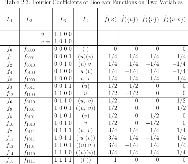 \begin{array}{|*{5}{c|}*{4}{r|}}  \multicolumn{9}{c}{\text{Table 2.3. Fourier Coefficients of Boolean Functions on Two Variables}}\[4pt]  \hline  \text{~~~~~~~~} & \text{~~~~~~~~} & &  \text{~~~~~~~~} & \text{~~~~~~~~} & \text{~~~~~~~~~} &  \text{~~~~~~~~} & \text{~~~~~~~~} & \text{~~~~~~~~~} \  L_1 & L_2 && L_3 & L_4 &  \hat{f}(\varnothing) & \hat{f}(\{u\}) & \hat{f}(\{v\}) & \hat{f}(\{u,v\}) \  ~&~&~&~&~&~&~&~&~\  \hline  && u = & 1~1~0~0 &&&&& \  && v = & 1~0~1~0 &&&&& \  \hline  f_{0} & f_{0000} && 0~0~0~0 & (~)    & 0   & 0   & 0   & 0   \  \hline  f_{1} & f_{0001} && 0~0~0~1 & (u)(v) & 1/4 & 1/4 & 1/4 & 1/4 \  f_{2} & f_{0010} && 0~0~1~0 & (u)~v~ & 1/4 & 1/4 &-1/4 &-1/4 \  f_{4} & f_{0100} && 0~1~0~0 & ~u~(v) & 1/4 &-1/4 & 1/4 &-1/4 \  f_{8} & f_{1000} && 1~0~0~0 & ~u~~v~ & 1/4 &-1/4 &-1/4 & 1/4 \  \hline  f_{3} & f_{0011} && 0~0~1~1 & (u)    & 1/2 & 1/2 & 0   & 0   \  f_{12}& f_{1100} && 1~1~0~0 &  u     & 1/2 &-1/2 & 0   & 0   \  \hline  f_{6} & f_{0110} && 0~1~1~0 & (u,~v) & 1/2 & 0   & 0   &-1/2 \  f_{9} & f_{1001} && 1~0~0~1 &((u,~v))& 1/2 & 0   & 0   & 1/2 \  \hline  f_{5} & f_{0101} && 0~1~0~1 & (v)    & 1/2 & 0   & 1/2 & 0   \  f_{10}& f_{1010} && 1~0~1~0 &  v     & 1/2 & 0   &-1/2 & 0   \  \hline  f_{7} & f_{0111} && 0~1~1~1 & (u~~v) & 3/4 & 1/4 & 1/4 &-1/4 \  f_{11}& f_{1011} && 1~0~1~1 &(~u~(v))& 3/4 & 1/4 &-1/4 & 1/4 \  f_{13}& f_{1101} && 1~1~0~1 &((u)~v~)& 3/4 &-1/4 & 1/4 & 1/4 \  f_{14}& f_{1110} && 1~1~1~0 &((u)(v))& 3/4 &-1/4 &-1/4 &-1/4 \  \hline  f_{15}& f_{1111} && 1~1~1~1 & ((~))  & 1   & 0   & 0    & 0 \  \hline  \end{array}