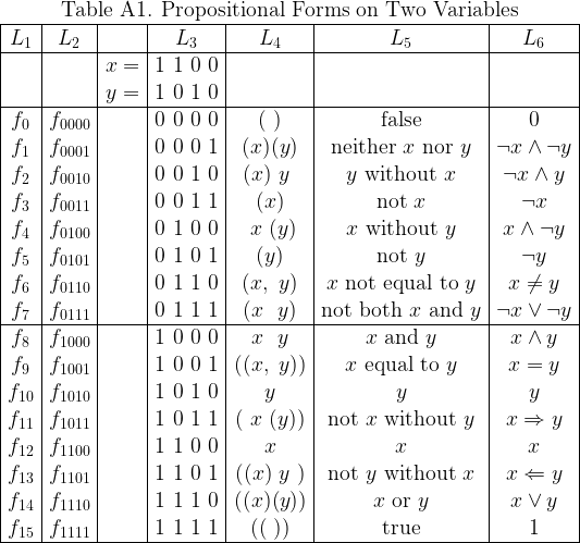 \begin{array}{|*{7}{c|}}  \multicolumn{7}{c}{\text{Table A1. Propositional Forms on Two Variables}} \  \hline  L_1 & L_2 && L_3 & L_4 & L_5 & L_6 \  \hline  && x= & 1~1~0~0 &&& \  && y= & 1~0~1~0 &&& \  \hline  f_{0} & f_{0000} && 0~0~0~0 & (~)    &  \text{false} & 0 \  f_{1} & f_{0001} && 0~0~0~1 & (x)(y) &  \text{neither}~ x ~\text{nor}~ y & \lnot x \land \lnot y \  f_{2} & f_{0010} && 0~0~1~0 & (x)~y~ &  y ~\text{without}~ x & \lnot x \land y \  f_{3} & f_{0011} && 0~0~1~1 & (x)    &  \text{not}~ x & \lnot x \  f_{4} & f_{0100} && 0~1~0~0 & ~x~(y) &  x ~\text{without}~ y & x \land \lnot y \  f_{5} & f_{0101} && 0~1~0~1 & (y)    &  \text{not}~ y & \lnot y \  f_{6} & f_{0110} && 0~1~1~0 & (x,~y) &  x ~\text{not equal to}~ y & x \ne y \  f_{7} & f_{0111} && 0~1~1~1 & (x~~y) &  \text{not both}~ x ~\text{and}~ y & \lnot x \lor \lnot y \  \hline  f_{8} & f_{1000} && 1~0~0~0 & ~x~~y~ &  x ~\text{and}~ y & x \land y \  f_{9} & f_{1001} && 1~0~0~1 &((x,~y))&  x ~\text{equal to}~ y & x = y \  f_{10}& f_{1010} && 1~0~1~0 & y      &  y & y \  f_{11}& f_{1011} && 1~0~1~1 &(~x~(y))&  \text{not}~ x ~\text{without}~ y & x \Rightarrow y \  f_{12}& f_{1100} && 1~1~0~0 & x      &  x & x \  f_{13}& f_{1101} && 1~1~0~1 &((x)~y~)&  \text{not}~ y ~\text{without}~ x & x \Leftarrow y \  f_{14}& f_{1110} && 1~1~1~0 &((x)(y))&  x ~\text{or}~ y & x \lor y \  f_{15}& f_{1111} && 1~1~1~1 & ((~))  &  \text{true} & 1 \  \hline  \end{array}