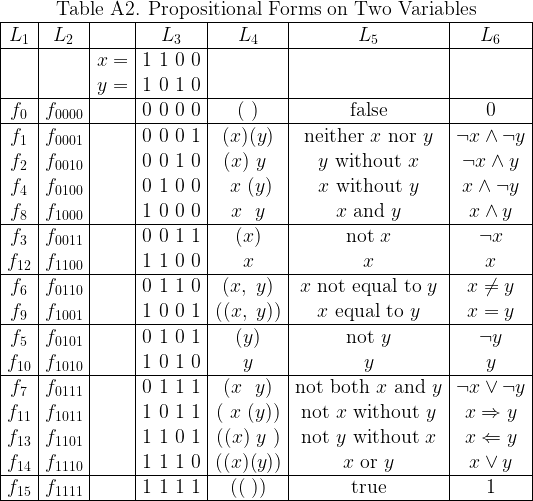 \begin{array}{|*{7}{c|}}  \multicolumn{7}{c}{\text{Table A2. Propositional Forms on Two Variables}} \  \hline  L_1 & L_2 && L_3 & L_4 & L_5 & L_6 \  \hline  && x = & 1~1~0~0 &&& \  && y = & 1~0~1~ 0&&& \  \hline  f_{0} & f_{0000} && 0~0~0~0 & (~)    &  \text{false} & 0 \  \hline  f_{1} & f_{0001} && 0~0~0~1 & (x)(y) &  \text{neither}~ x ~\text{nor}~ y & \lnot x \land \lnot y \  f_{2} & f_{0010} && 0~0~1~0 & (x)~y~ &  y ~\text{without}~ x & \lnot x \land y \  f_{4} & f_{0100} && 0~1~0~0 & ~x~(y) &  x ~\text{without}~ y & x \land \lnot y \  f_{8} & f_{1000} && 1~0~0~0 & ~x~~y~ &  x ~\text{and}~ y & x \land y \  \hline  f_{3} & f_{0011} && 0~0~1~1 & (x)    &  \text{not}~ x & \lnot x \  f_{12}& f_{1100} && 1~1~0~0 &  x     &  x & x \  \hline  f_{6} & f_{0110} && 0~1~1~0 & (x,~y) &  x ~\text{not equal to}~ y & x \ne y \  f_{9} & f_{1001} && 1~0~0~1 &((x,~y))&  x ~\text{equal to}~ y & x = y \  \hline  f_{5} & f_{0101} && 0~1~0~1 & (y)    &  \text{not}~ y & \lnot y \  f_{10}& f_{1010} && 1~0~1~0 &  y     &  y & y \  \hline  f_{7} & f_{0111} && 0~1~1~1 & (x~~y) &  \text{not both}~ x ~\text{and}~ y & \lnot x \lor \lnot y \  f_{11}& f_{1011} && 1~0~1~1 &(~x~(y))&  \text{not}~ x ~\text{without}~ y & x \Rightarrow y \  f_{13}& f_{1101} && 1~1~0~1 &((x)~y~)&  \text{not}~ y ~\text{without}~ x & x \Leftarrow y \  f_{14}& f_{1110} && 1~1~1~0 &((x)(y))&  x ~\text{or}~ y & x \lor y \  \hline  f_{15}& f_{1111} && 1~1~1~1 & ((~))  &  \text{true} & 1 \  \hline  \end{array}