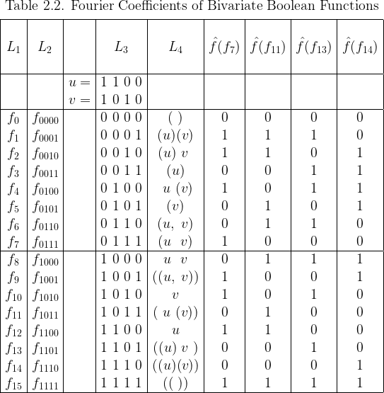 \begin{array}{|*{9}{c|}}  \multicolumn{9}{c}{\text{Table 2.2. Fourier Coefficients of Bivariate Boolean Functions}} \[4pt]  \hline  ~&~&~&~&~&~&~&~&~\  L_1 & L_2 && L_3 & L_4 &  \hat{f}(f_{7}) & \hat{f}(f_{11}) & \hat{f}(f_{13}) & \hat{f}(f_{14}) \  ~&~&~&~&~&~&~&~&~\  \hline  &&u = & 1~1~0~0 &&&&& \  &&v = & 1~0~1~0 &&&&& \  \hline  f_{0} & f_{0000} && 0~0~0~0 & (~)    & 0 & 0 & 0 & 0 \  f_{1} & f_{0001} && 0~0~0~1 & (u)(v) & 1 & 1 & 1 & 0 \  f_{2} & f_{0010} && 0~0~1~0 & (u)~v~ & 1 & 1 & 0 & 1 \  f_{3} & f_{0011} && 0~0~1~1 & (u)    & 0 & 0 & 1 & 1 \  f_{4} & f_{0100} && 0~1~0~0 & ~u~(v) & 1 & 0 & 1 & 1 \  f_{5} & f_{0101} && 0~1~0~1 & (v)    & 0 & 1 & 0 & 1 \  f_{6} & f_{0110} && 0~1~1~0 & (u,~v) & 0 & 1 & 1 & 0 \  f_{7} & f_{0111} && 0~1~1~1 & (u~~v) & 1 & 0 & 0 & 0 \  \hline  f_{8} & f_{1000} && 1~0~0~0 & ~u~~v~ & 0 & 1 & 1 & 1 \  f_{9} & f_{1001} && 1~0~0~1 &((u,~v))& 1 & 0 & 0 & 1 \  f_{10}& f_{1010} && 1~0~1~0 &  v     & 1 & 0 & 1 & 0 \  f_{11}& f_{1011} && 1~0~1~1 &(~u~(v))& 0 & 1 & 0 & 0 \  f_{12}& f_{1100} && 1~1~0~0 &  u     & 1 & 1 & 0 & 0 \  f_{13}& f_{1101} && 1~1~0~1 &((u)~v~)& 0 & 0 & 1 & 0 \  f_{14}& f_{1110} && 1~1~1~0 &((u)(v))& 0 & 0 & 0 & 1 \  f_{15}& f_{1111} && 1~1~1~1 & ((~))  & 1 & 1 & 1 & 1 \  \hline  \end{array}