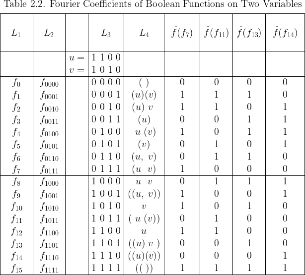 \begin{array}{|*{9}{c|}}  \multicolumn{9}{c}{\text{Table 2.2. Fourier Coefficients of Boolean Functions on Two Variables}}\[4pt]  \hline  \text{~~~~~~~~} & \text{~~~~~~~~} & &  \text{~~~~~~~~} & \text{~~~~~~~~} & \text{~~~~~~~~~} &  \text{~~~~~~~~} & \text{~~~~~~~~} & \text{~~~~~~~~~} \  L_1 & L_2 && L_3 & L_4 &  \hat{f}(f_{7}) & \hat{f}(f_{11}) & \hat{f}(f_{13}) & \hat{f}(f_{14}) \  ~&~&~&~&~&~&~&~&~\  \hline  &&u = & 1~1~0~0 &&&&& \  &&v = & 1~0~1~0 &&&&& \  \hline  f_{0} & f_{0000} && 0~0~0~0 & (~)    & 0 & 0 & 0 & 0 \  f_{1} & f_{0001} && 0~0~0~1 & (u)(v) & 1 & 1 & 1 & 0 \  f_{2} & f_{0010} && 0~0~1~0 & (u)~v~ & 1 & 1 & 0 & 1 \  f_{3} & f_{0011} && 0~0~1~1 & (u)    & 0 & 0 & 1 & 1 \  f_{4} & f_{0100} && 0~1~0~0 & ~u~(v) & 1 & 0 & 1 & 1 \  f_{5} & f_{0101} && 0~1~0~1 & (v)    & 0 & 1 & 0 & 1 \  f_{6} & f_{0110} && 0~1~1~0 & (u,~v) & 0 & 1 & 1 & 0 \  f_{7} & f_{0111} && 0~1~1~1 & (u~~v) & 1 & 0 & 0 & 0 \  \hline  f_{8} & f_{1000} && 1~0~0~0 & ~u~~v~ & 0 & 1 & 1 & 1 \  f_{9} & f_{1001} && 1~0~0~1 &((u,~v))& 1 & 0 & 0 & 1 \  f_{10}& f_{1010} && 1~0~1~0 &  v     & 1 & 0 & 1 & 0 \  f_{11}& f_{1011} && 1~0~1~1 &(~u~(v))& 0 & 1 & 0 & 0 \  f_{12}& f_{1100} && 1~1~0~0 &  u     & 1 & 1 & 0 & 0 \  f_{13}& f_{1101} && 1~1~0~1 &((u)~v~)& 0 & 0 & 1 & 0 \  f_{14}& f_{1110} && 1~1~1~0 &((u)(v))& 0 & 0 & 0 & 1 \  f_{15}& f_{1111} && 1~1~1~1 & ((~))  & 1 & 1 & 1 & 1 \  \hline  \end{array}