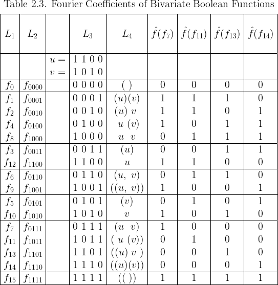 \begin{array}{|*{9}{c|}}  \multicolumn{9}{c}{\text{Table 2.3. Fourier Coefficients of Bivariate Boolean Functions}} \[4pt]  \hline  ~&~&~&~&~&~&~&~&~\  L_1 & L_2 && L_3 & L_4 &  \hat{f}(f_{7}) & \hat{f}(f_{11}) & \hat{f}(f_{13}) & \hat{f}(f_{14}) \  ~&~&~&~&~&~&~&~&~\  \hline  && u = & 1~1~0~0 &&&&& \  && v = & 1~0~1~0 &&&&& \  \hline  f_{0} & f_{0000} && 0~0~0~0 & (~)    & 0 & 0 & 0 & 0 \  \hline  f_{1} & f_{0001} && 0~0~0~1 & (u)(v) & 1 & 1 & 1 & 0 \  f_{2} & f_{0010} && 0~0~1~0 & (u)~v~ & 1 & 1 & 0 & 1 \  f_{4} & f_{0100} && 0~1~0~0 & ~u~(v) & 1 & 0 & 1 & 1 \  f_{8} & f_{1000} && 1~0~0~0 & ~u~~v~ & 0 & 1 & 1 & 1 \  \hline  f_{3} & f_{0011} && 0~0~1~1 & (u)    & 0 & 0 & 1 & 1 \  f_{12}& f_{1100} && 1~1~0~0 &  u     & 1 & 1 & 0 & 0 \  \hline  f_{6} & f_{0110} && 0~1~1~0 & (u,~v) & 0 & 1 & 1 & 0 \  f_{9} & f_{1001} && 1~0~0~1 &((u,~v))& 1 & 0 & 0 & 1 \  \hline  f_{5} & f_{0101} && 0~1~0~1 & (v)    & 0 & 1 & 0 & 1 \  f_{10}& f_{1010} && 1~0~1~0 &  v     & 1 & 0 & 1 & 0 \  \hline  f_{7} & f_{0111} && 0~1~1~1 & (u~~v) & 1 & 0 & 0 & 0 \  f_{11}& f_{1011} && 1~0~1~1 &(~u~(v))& 0 & 1 & 0 & 0 \  f_{13}& f_{1101} && 1~1~0~1 &((u)~v~)& 0 & 0 & 1 & 0 \  f_{14}& f_{1110} && 1~1~1~0 &((u)(v))& 0 & 0 & 0 & 1 \  \hline  f_{15}& f_{1111} && 1~1~1~1 & ((~))  & 1 & 1 & 1 & 1 \  \hline  \end{array}