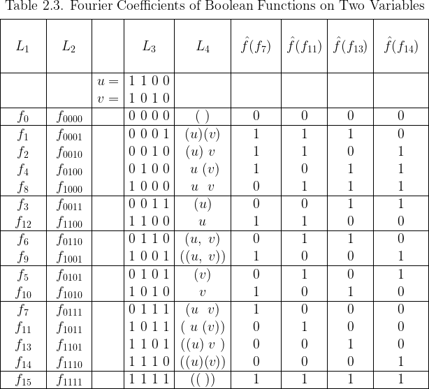 \begin{array}{|*{9}{c|}}  \multicolumn{9}{c}{\text{Table 2.3. Fourier Coefficients of Boolean Functions on Two Variables}}\[4pt]  \hline  \text{~~~~~~~~} & \text{~~~~~~~~} & &  \text{~~~~~~~~} & \text{~~~~~~~~} & \text{~~~~~~~~~} &  \text{~~~~~~~~} & \text{~~~~~~~~} & \text{~~~~~~~~~} \  L_1 & L_2 && L_3 & L_4 &  \hat{f}(f_{7}) & \hat{f}(f_{11}) & \hat{f}(f_{13}) & \hat{f}(f_{14}) \  ~&~&~&~&~&~&~&~&~\  \hline  && u = & 1~1~0~0 &&&&& \  && v = & 1~0~1~0 &&&&& \  \hline  f_{0} & f_{0000} && 0~0~0~0 & (~)    & 0 & 0 & 0 & 0 \  \hline  f_{1} & f_{0001} && 0~0~0~1 & (u)(v) & 1 & 1 & 1 & 0 \  f_{2} & f_{0010} && 0~0~1~0 & (u)~v~ & 1 & 1 & 0 & 1 \  f_{4} & f_{0100} && 0~1~0~0 & ~u~(v) & 1 & 0 & 1 & 1 \  f_{8} & f_{1000} && 1~0~0~0 & ~u~~v~ & 0 & 1 & 1 & 1 \  \hline  f_{3} & f_{0011} && 0~0~1~1 & (u)    & 0 & 0 & 1 & 1 \  f_{12}& f_{1100} && 1~1~0~0 &  u     & 1 & 1 & 0 & 0 \  \hline  f_{6} & f_{0110} && 0~1~1~0 & (u,~v) & 0 & 1 & 1 & 0 \  f_{9} & f_{1001} && 1~0~0~1 &((u,~v))& 1 & 0 & 0 & 1 \  \hline  f_{5} & f_{0101} && 0~1~0~1 & (v)    & 0 & 1 & 0 & 1 \  f_{10}& f_{1010} && 1~0~1~0 &  v     & 1 & 0 & 1 & 0 \  \hline  f_{7} & f_{0111} && 0~1~1~1 & (u~~v) & 1 & 0 & 0 & 0 \  f_{11}& f_{1011} && 1~0~1~1 &(~u~(v))& 0 & 1 & 0 & 0 \  f_{13}& f_{1101} && 1~1~0~1 &((u)~v~)& 0 & 0 & 1 & 0 \  f_{14}& f_{1110} && 1~1~1~0 &((u)(v))& 0 & 0 & 0 & 1 \  \hline  f_{15}& f_{1111} && 1~1~1~1 & ((~))  & 1 & 1 & 1 & 1 \  \hline  \end{array}
