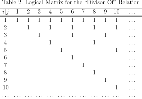 "\begin{array}{|c||*{11}{c}|} \multicolumn{12}{c}{\text{Table 2. Logical Matrix for the ``Divisor Of"" Relation}} \\[4pt] \hline i