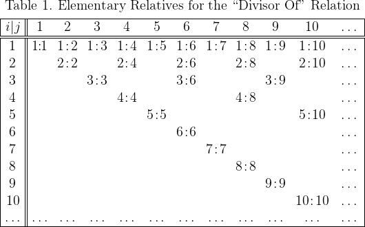 "\begin{array}{|c||*{11}{c}|}  \multicolumn{12}{c}{\text{Table 1. Elementary Relatives for the ``Divisor Of"" Relation}} \\[4pt]  \hline  i