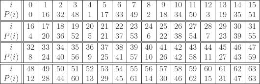 \begin{array}{|c||c|c|c|c|c|c|c|c|c|c|c|c|c|c|c|c|}  \hline i & 0 & 1 & 2 & 3 & 4 & 5 & 6 & 7 & 8 & 9 & 10 & 11 & 12 & 13 & 14 & 15\\    P(i)  & 0 & 16 & 32 & 48 & 1 & 17 & 33 & 49 & 2 & 18 & 34 & 50 & 3 & 19 & 35 & 51  \\\hline  \hline i & 16 & 17 & 18 & 19 & 20 & 21 & 22 & 23 & 24 & 25 & 26 & 27 & 28 & 29 & 30 & 31\\    P(i)  & 4 & 20 & 36 & 52 & 5 & 21 & 37 & 53 & 6 & 22 & 38 & 54 & 7 & 23 & 39 & 55  \\\hline  \hline i & 32 & 33 & 34 & 35 & 36 & 37 & 38 & 39 & 40 & 41 & 42 & 43 & 44 & 45 & 46 & 47\\    P(i)  & 8 & 24 & 40 & 56 & 9 & 25 & 41 & 57 & 10 & 26 & 42 & 58 & 11 & 27 & 43 & 59  \\\hline  \hline i & 48 & 49 & 50 & 51 & 52 & 53 & 54 & 55 & 56 & 57 & 58 & 59 & 60 & 61 & 62 & 63\\    P(i)  & 12 & 28 & 44 & 60 & 13 & 29 & 45 & 61 & 14 & 30 & 46 & 62 & 15 & 31 & 47 & 63  \\\hline  \end{array}