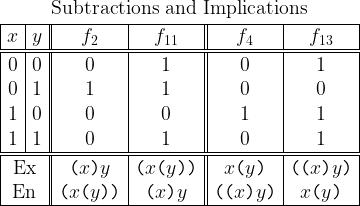 \begin{array}{ c c  c c  c c }  \multicolumn{6}{c}{\text{Subtractions and Implications}} \\[2pt]  \hline  x & y & f_{2} & f_{11} & f_{4} & f_{13} \\  \hline\hline  0 & 0 & 0 & 1 & 0 & 1 \\  0 & 1 & 1 & 1 & 0 & 0 \\  1 & 0 & 0 & 0 & 1 & 1 \\  1 & 1 & 0 & 1 & 0 & 1 \\  \hline\hline  \multicolumn{2}{ c  }{\text{Ex}}   & ~ \texttt{(} x \texttt{)} y ~ & \texttt{(} x \texttt{(} y \texttt{))}   & ~ x \texttt{(} y \texttt{)} ~ & \texttt{((} x \texttt{)} y \texttt{)} \\  \multicolumn{2}{ c  }{\text{En}}   & \texttt{(} x \texttt{(} y \texttt{))} & ~ \texttt{(} x \texttt{)} y ~   & \texttt{((} x \texttt{)} y \texttt{)} & ~ x \texttt{(} y \texttt{)} ~ \\  \hline  \end{array}