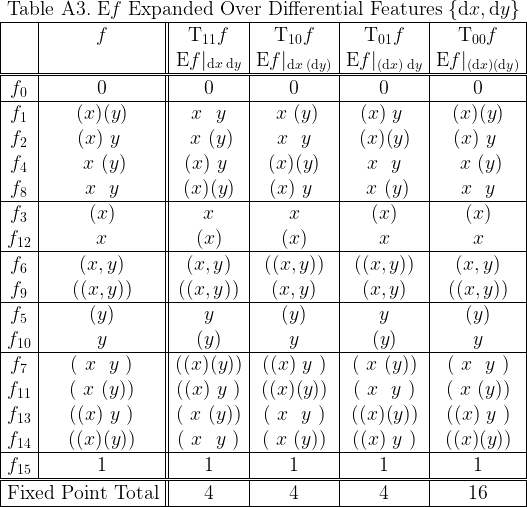 \begin{array}{|c|c||c|c|c|c|}  \multicolumn{6}{c}{\text{Table A3.}~ \mathrm{E}f ~\text{Expanded Over Differential Features}~ \{\mathrm{d}x, \mathrm{d}y\}} \  \hline  & f &  \mathrm{T}_{11}f &  \mathrm{T}_{10}f &  \mathrm{T}_{01}f &  \mathrm{T}_{00}f \  &&  \mathrm{E}f|_{ \mathrm{d}x \; \mathrm{d}y } &  \mathrm{E}f|_{ \mathrm{d}x \;(\mathrm{d}y)} &  \mathrm{E}f|_{(\mathrm{d}x)\; \mathrm{d}y } &  \mathrm{E}f|_{(\mathrm{d}x)  (\mathrm{d}y)} \  \hline\hline  f_{0} & 0 & 0 & 0 & 0 & 0 \  \hline  f_{1} & (x)(y) & ~x~~y~ & ~x~(y) & (x)~y~ & (x)(y) \  f_{2} & (x)~y~ & ~x~(y) & ~x~~y~ & (x)(y) & (x)~y~ \  f_{4} & ~x~(y) & (x)~y~ & (x)(y) & ~x~~y~ & ~x~(y) \  f_{8} & ~x~~y~ & (x)(y) & (x)~y~ & ~x~(y) & ~x~~y~ \  \hline  f_{3} & (x) &  x  &  x  & (x) & (x) \  f_{12}&  x  & (x) & (x) &  x  &  x  \  \hline  f_{6} &  (x,y)  &  (x,y)  & ((x,y)) & ((x,y)) &  (x,y)  \  f_{9} & ((x,y)) & ((x,y)) &  (x,y)  &  (x,y)  & ((x,y)) \  \hline  f_{5} & (y) &  y  & (y) &  y  & (y) \  f_{10}&  y  & (y) &  y  & (y) &  y  \  \hline  f_{7} & (~x~~y~) & ((x)(y)) & ((x)~y~) & (~x~(y)) & (~x~~y~) \  f_{11}& (~x~(y)) & ((x)~y~) & ((x)(y)) & (~x~~y~) & (~x~(y)) \  f_{13}& ((x)~y~) & (~x~(y)) & (~x~~y~) & ((x)(y)) & ((x)~y~) \  f_{14}& ((x)(y)) & (~x~~y~) & (~x~(y)) & ((x)~y~) & ((x)(y)) \  \hline  f_{15}& 1 & 1 & 1 & 1 & 1 \  \hline\hline  \multicolumn{2}{|c||}{\text{Fixed Point Total}} & 4 & 4 & 4 & 16 \  \hline  \end{array}