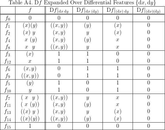 \begin{array}{|c|c||c|c|c|c|}  \multicolumn{6}{c}{\text{Table A4.}~ \mathrm{D}f ~\text{Expanded Over Differential Features}~ \{\mathrm{d}x, \mathrm{d}y\}} \  \hline  \text{~~~~~~} &  \text{~~~~~~} f \text{~~~~~~} &  \text{~} \mathrm{D}f|_{ \mathrm{d}x \; \mathrm{d}y } \text{~} &  \text{~} \mathrm{D}f|_{ \mathrm{d}x \;(\mathrm{d}y)} \text{~} &  \text{~} \mathrm{D}f|_{(\mathrm{d}x)\; \mathrm{d}y } \text{~} &  \text{~} \mathrm{D}f|_{(\mathrm{d}x)  (\mathrm{d}y)} \text{~} \  \hline\hline  f_{0} & 0 & 0 & 0 & 0 & 0 \  \hline  f_{1} & (x)(y) & ((x,y)) & (y) & (x) & 0 \  f_{2} & (x)~y~ &  (x,y)  &  y  & (x) & 0 \  f_{4} & ~x~(y) &  (x,y)  & (y) &  x  & 0 \  f_{8} & ~x~~y~ & ((x,y)) &  y  &  x  & 0 \  \hline  f_{3} & (x) & 1 & 1 & 0 & 0 \  f_{12}&  x  & 1 & 1 & 0 & 0 \  \hline  f_{6} &  (x,y)  & 0 & 1 & 1 & 0 \  f_{9} & ((x,y)) & 0 & 1 & 1 & 0 \  \hline  f_{5} & (y) & 1 & 0 & 1 & 0 \  f_{10}&  y  & 1 & 0 & 1 & 0 \  \hline  f_{7} & (~x~~y~) & ((x,y)) &  y  &  x  & 0 \  f_{11}& (~x~(y)) &  (x,y)  & (y) &  x  & 0 \  f_{13}& ((x)~y~) &  (x,y)  &  y  & (x) & 0 \  f_{14}& ((x)(y)) & ((x,y)) & (y) & (x) & 0 \  \hline  f_{15}& 1 & 0 & 0 & 0 & 0 \  \hline  \end{array}