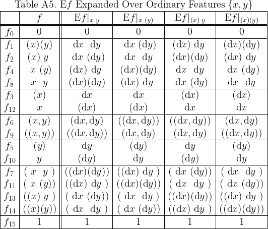 \begin{array}{|c|c||c|c|c|c|}  \multicolumn{6}{c}{\text{Table A5.}~ \text{E}f ~\text{Expanded Over Ordinary Features}~ \{x, y\}} \  \hline  & f &  \text{E}f|_{ x \; y } &  \text{E}f|_{ x \;(y)} &  \text{E}f|_{(x)\; y } &  \text{E}f|_{(x)  (y)} \  \hline\hline  f_{0} & 0 & 0 & 0 & 0 & 0 \  \hline  f_{1} & (x)(y) &  ~\text{d}x~~\text{d}y~ &  ~\text{d}x~(\text{d}y) &  (\text{d}x)~\text{d}y~ &  (\text{d}x)(\text{d}y) \  f_{2} & (x)~y~ &  ~\text{d}x~(\text{d}y) &  ~\text{d}x~~\text{d}y~ &  (\text{d}x)(\text{d}y) &  (\text{d}x)~\text{d}y~ \  f_{4} & ~x~(y) &  (\text{d}x)~\text{d}y~ &  (\text{d}x)(\text{d}y) &  ~\text{d}x~~\text{d}y~ &  ~\text{d}x~(\text{d}y) \  f_{8} & ~x~~y~ &  (\text{d}x)(\text{d}y) &  (\text{d}x)~\text{d}y~ &  ~\text{d}x~(\text{d}y) &  ~\text{d}x~~\text{d}y~ \  \hline  f_{3}  & (x) &  \text{d}x  &  \text{d}x  & (\text{d}x) & (\text{d}x) \  f_{12} &  x  & (\text{d}x) & (\text{d}x) &  \text{d}x  &  \text{d}x  \  \hline  f_{6} & (x,y) &   (\text{d}x, \text{d}y)  &  ((\text{d}x, \text{d}y)) &  ((\text{d}x, \text{d}y)) &   (\text{d}x, \text{d}y) \  f_{9} & ((x,y)) &  ((\text{d}x, \text{d}y)) &   (\text{d}x, \text{d}y)  &   (\text{d}x, \text{d}y)  &  ((\text{d}x, \text{d}y)) \  \hline  f_{5}  & (y) &  \text{d}y  & (\text{d}y) &  \text{d}y  & (\text{d}y) \  f_{10} &  y  & (\text{d}y) &  \text{d}y  & (\text{d}y) &  \text{d}y  \  \hline  f_{7} & (~x~~y~) &  ((\text{d}x)(\text{d}y)) &  ((\text{d}x)~\text{d}y~) &  (~\text{d}x~(\text{d}y)) &  (~\text{d}x~~\text{d}y~) \  f_{11} & (~x~(y)) &  ((\text{d}x)~\text{d}y~) &  ((\text{d}x)(\text{d}y)) &  (~\text{d}x~~\text{d}y~) &  (~\text{d}x~(\text{d}y)) \  f_{13} & ((x)~y~) &  (~\text{d}x~(\text{d}y)) &  (~\text{d}x~~\text{d}y~) &  ((\text{d}x)(\text{d}y)) &  ((\text{d}x)~\text{d}y~) \  f_{14} & ((x)(y)) &  (~\text{d}x~~\text{d}y~) &  (~\text{d}x~(\text{d}y)) &  ((\text{d}x)~\text{d}y~) &  ((\text{d}x)(\text{d}y)) \  \hline  f_{15} & 1 & 1 & 1 & 1 & 1 \  \hline  \end{array}