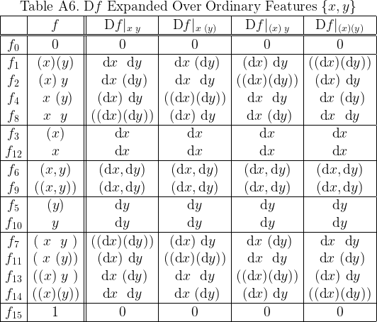 \begin{array}{|c|c||c|c|c|c|}  \multicolumn{6}{c}{\text{Table A6.}~ \text{D}f ~\text{Expanded Over Ordinary Features}~ \{x, y\}} \  \hline  & f &  \text{D}f|_{ x \; y } &  \text{D}f|_{ x \;(y)} &  \text{D}f|_{(x)\; y } &  \text{D}f|_{(x)  (y)} \  \hline\hline  f_{0} & 0 & 0 & 0 & 0 & 0 \  \hline  f_{1} & (x)(y) &  ~~\text{d}x~~\text{d}y~~ &  ~~\text{d}x~(\text{d}y)~ &  ~(\text{d}x)~\text{d}y~~ &  ((\text{d}x)(\text{d}y)) \  f_{2} & (x)~y~ &  ~~\text{d}x~(\text{d}y)~ &  ~~\text{d}x~~\text{d}y~~ &  ((\text{d}x)(\text{d}y)) &  ~(\text{d}x)~\text{d}y~~ \  f_{4} & ~x~(y) &  ~(\text{d}x)~\text{d}y~~ &  ((\text{d}x)(\text{d}y)) &  ~~\text{d}x~~\text{d}y~~ &  ~~\text{d}x~(\text{d}y)~ \  f_{8} & ~x~~y~ &  ((\text{d}x)(\text{d}y)) &  ~(\text{d}x)~\text{d}y~~ &  ~~\text{d}x~(\text{d}y)~ &  ~~\text{d}x~~\text{d}y~~ \  \hline  f_{3}  & (x) & \text{d}x & \text{d}x & \text{d}x & \text{d}x \  f_{12} &  x  & \text{d}x & \text{d}x & \text{d}x & \text{d}x \  \hline  f_{6} & (x,y) &  (\text{d}x, \text{d}y) &  (\text{d}x, \text{d}y) &  (\text{d}x, \text{d}y) &  (\text{d}x, \text{d}y) \  f_{9} & ((x,y)) &  (\text{d}x, \text{d}y) &  (\text{d}x, \text{d}y) &  (\text{d}x, \text{d}y) &  (\text{d}x, \text{d}y) \  \hline  f_{5}  & (y) & \text{d}y & \text{d}y & \text{d}y & \text{d}y \  f_{10} &  y  & \text{d}y & \text{d}y & \text{d}y & \text{d}y \  \hline  f_{7} & (~x~~y~) &  ((\text{d}x)(\text{d}y)) &  ~(\text{d}x)~\text{d}y~~ &  ~~\text{d}x~(\text{d}y)~ &  ~~\text{d}x~~\text{d}y~~ \  f_{11} & (~x~(y)) &  ~(\text{d}x)~\text{d}y~~ &  ((\text{d}x)(\text{d}y)) &  ~~\text{d}x~~\text{d}y~~ &  ~~\text{d}x~(\text{d}y)~ \  f_{13} & ((x)~y~) &  ~~\text{d}x~(\text{d}y)~ &  ~~\text{d}x~~\text{d}y~~ &  ((\text{d}x)(\text{d}y)) &  ~(\text{d}x)~\text{d}y~~ \  f_{14} & ((x)(y)) &  ~~\text{d}x~~\text{d}y~~ &  ~~\text{d}x~(\text{d}y)~ &  ~(\text{d}x)~\text{d}y~~ &  ((\text{d}x)(\text{d}y)) \  \hline  f_{15} & 1 & 0 & 0 & 0 & 0 \  \hline  \end{array}