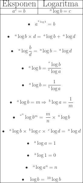 \begin{array}{|c|c|}\hline \LARGE\textrm{Eksponen}&\LARGE\textrm{Logaritma}\\hline \LARGE a^{c}=b&\LARGE^{a}\log b=c\\hline \multicolumn{2}{|c|}{\begin{matrix}\ \bullet \quad a^{^{^{a}\log b}}=b\\ \bullet \quad ^{a}\log b\times d=\: ^{a}\log b+ \: ^{a}\log d\\ \bullet \quad ^{a}\log \displaystyle \frac{b}{d}=\: ^{a}\log b-\: ^{a}\log d\\ \bullet \quad ^{a}\log b=\displaystyle \frac{^{^{x}}\log b}{^{^{x}}\log a}\\ \bullet \quad ^{a}\log b=\displaystyle \frac{1}{^{^{b}}\log a}\\ \bullet \quad ^{a}\log b=m\Rightarrow \: ^{b}\log a=\displaystyle \frac{1}{m}\\ \bullet \quad ^{^{a^{n}}}\log b^{m}=\: \displaystyle \frac{m}{n}\times \: ^{a}\log b\\ \bullet \quad ^{a}\log b\times \: ^{b}\log c\times \: ^{c}\log d=\: ^{a}\log d\\ \bullet \quad ^{a}\log a=1\\ \bullet \quad ^{a}\log 1=0\\ \bullet \quad ^{a}\log a^{n}=n\\ \bullet \quad \log b=\: ^{10}\log b\ \end{matrix}}\\hline \end{array}