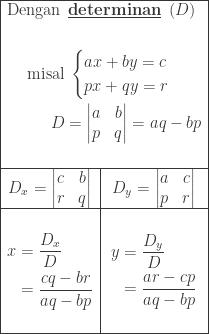 \begin{array}{|c|c|}\hline \multicolumn{2}{|c|}{\begin{aligned}\textrm{Dengan}\: &\: \underline{\textbf{determinan}}\: \: (D)\\\\ \textrm{misal}&\: \begin{cases} ax+by=c \\ px+qy=r \end{cases}\\ D&=\begin{vmatrix} a & b\\ p & q \end{vmatrix}=aq-bp\\ & \end{aligned}}\\\hline D_{x}=\begin{vmatrix} c&b\\ r&q \end{vmatrix}&D_{y}=\begin{vmatrix} a & c\\ p & r \end{vmatrix}\\\hline \begin{aligned}&\\ x&=\displaystyle \frac{D_{x}}{D}\\ &=\displaystyle \frac{cq-br}{aq-bp}\\ & \end{aligned}&\begin{aligned}&\\ y&=\displaystyle \frac{D_{y}}{D}\\ &=\displaystyle \frac{ar-cp}{aq-bp}\\ & \end{aligned}\\\hline \end{array}