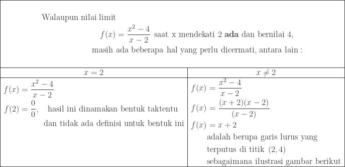 \begin{array}{|c|c|}\hline \multicolumn{2}{|c|}{\begin{aligned} &\\\textrm{Walaupun nilai limit}&\\ f(x)&=\displaystyle \frac{x^{2}-4}{x-2}\: \: \textrm{saat x mendekati 2 \textbf{ada} dan bernilai 4},\\ \textrm{masih }&\textrm{ada beberapa hal yang perlu dicermati, antara lain}:\\ & \end{aligned}}\\\hline x=2&x\neq 2\\\hline \begin{aligned}f(x)&=\displaystyle \frac{x^{2}-4}{x-2}\\ f(2)&=\displaystyle \frac{0}{0},\quad \textrm{hasil ini dinamakan bentuk taktentu}\\ &\quad\qquad \textrm{dan tidak ada definisi untuk bentuk ini}\\ &\\ &\\ & \end{aligned}&\begin{aligned}f(x)&=\displaystyle \frac{x^{2}-4}{x-2}\\ f(x)&=\displaystyle \frac{(x+2)(x-2)}{(x-2)}\\ f(x)&=x+2\\ &\textrm{adalah berupa garis lurus yang}\\ &\textrm{terputus di titik}\: \: (2,4) \\ &\textrm{sebagaimana ilustrasi gambar berikut} \end{aligned}\\\hline \end{array}