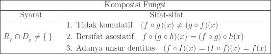begin{array}{|c|c|}hline multicolumn{2}{|c|}{textrm{Komposisi Fungsi}}\hline textrm{Syarat}&textrm{Sifat-sifat}\hline begin{aligned}&R_{_{f}}cap D_{_{g}}neq left { : right } end{aligned}&begin{aligned}1.: : &textrm{Tidak komutatif}quad (fcirc g)(x)neq (gcirc f)(x)\ 2.: : &textrm{Bersifat asosiatif}quad fcirc (gcirc h)(x)= (fcirc g)circ h(x)\ 3.: : &textrm{Adanya unsur dentitas}quad (fcirc I)(x)=(Icirc f)(x)=f(x) end{aligned}\hline end{array}