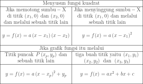 \begin{array}{|c|c|}\hline \multicolumn{2}{|c|}{\textrm{Menyusun fungsi kuadrat}}\\hline \textrm{Jika memotong sumbu}-\textrm{X}&\textrm{Jika menyinggung sumbu}-\textrm{X}\ \textrm{di titik}\: \left ( x_{1},0 \right )\: \textrm{dan}\: \left ( x_{2},0 \right )&\textrm{di titik}\: \left ( x_{1},0 \right )\: \textrm{dan melalui}\ \textrm{dan melalui sebuah titik lain}&\textrm{sebuah titik lain} \\hline &\ y=f(x)=a\left ( x-x_{1} \right )\left ( x-x_{2} \right )&y=f(x)=a\left ( x-x_{1} \right )^{2}\ &\\hline \multicolumn{2}{|c|}{\textrm{Jika grafik fungsi itu melalui}}\\hline \textrm{Titik puncak}\: \: P\left ( x_{p},y_{p} \right )\: \textrm{dan}&\textrm{tiga buah titik yaitu}\: \left ( x_{1},y_{1} \right )\ \textrm{sebuah titik lain}&\left ( x_{2},y_{2} \right )\: \: \textrm{dan}\: \: \left ( x_{3},y_{3} \right )\\hline &\ y=f(x)=a\left ( x-x_{p} \right )^{2}+y_{p}&y=f(x)=ax^{2}+bx+c\ &\\hline \end{array}