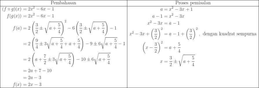 \begin{array}{|c|c|}\hline \textrm{Pembahasan}&\textrm{Proses pemisalan}\\\hline \begin{aligned}(f\circ g)(x)&=2x^{2}-6x-1\\ f(g(x))&=2x^{2}-6x-1\\ f(a)&=2\left ( \displaystyle \frac{3}{2}\pm \sqrt{a+\displaystyle \frac{5}{4}}\right )^{2}-6\left ( \displaystyle \frac{3}{2}\pm \sqrt{a+\displaystyle \frac{5}{4}} \right )-1\\ &=2\left ( \displaystyle \frac{9}{4}\pm 3\sqrt{a+\displaystyle \frac{5}{4}}+a+\displaystyle \frac{5}{4} \right )-9\pm 6\sqrt{a+\displaystyle \frac{5}{4}}-1\\ &=2\left ( a+\displaystyle \frac{7}{2}\pm 3\sqrt{a+\displaystyle \frac{5}{4}} \right )-10\pm 6\sqrt{a+\displaystyle \frac{5}{4}}\\ &=2a+7-10\\ &=2a-3\\ f(x)&=2x-3 \end{aligned}&\begin{aligned}a&=x^{2}-3x+1\\ a-1&=x^{2}-3x\\ x^{2}-3x&=a-1\\ x^{2}-3x+\left (\displaystyle \frac{3}{2} \right )^{2}&=a-1+\left (\displaystyle \frac{3}{2} \right )^{2},\: \: \textrm{dengan kuadrat sempurna}\\ \left ( x-\displaystyle \frac{3}{2} \right )^{2}&=a+\displaystyle \frac{5}{4}\\ x&=\displaystyle \frac{3}{2}\pm \sqrt{a+\displaystyle \frac{5}{4}}\\ &\\ &\\ & \end{aligned}\\\hline \end{array}