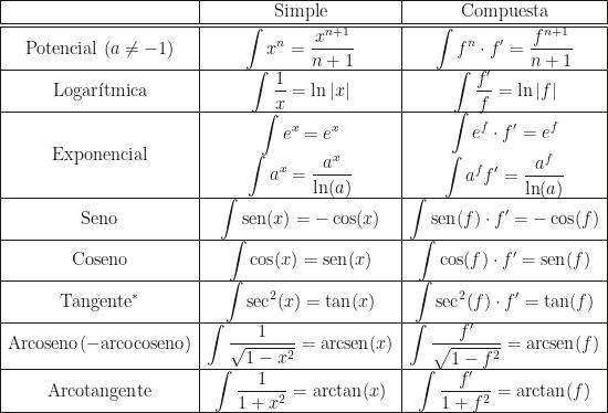 \begin{array}{|c|c|c|}\hline&\text{Simple}&\text{Compuesta}\\\hline\hline\text{Potencial }(a\neq-1)&\displaystyle\int x^n=\dfrac{x^{n+1}}{n+1}&\displaystyle\int f^n\cdot f'=\dfrac{f^{n+1}}{n+1}\\\hline\text{Logar\'itmica}&\displaystyle\int\dfrac1x=\ln|x|&\displaystyle\int\dfrac{f'}f=\ln|f|\\\hline\text{Exponencial}&\begin{array}{c}\displaystyle\int e^x=e^x\\\displaystyle\int a^x=\dfrac{a^x}{\ln(a)}\end{array}&\begin{array}{c}\displaystyle\int e^f\cdot f'=e^f\\\displaystyle\int a^ff'=\dfrac{a^f}{\ln(a)}\end{array}\\\hline\text{Seno}&\displaystyle\int\text{sen}(x)=-\cos(x)&\displaystyle\int\text{sen}(f)\cdot f'=-\cos(f)\\\hline\text{Coseno}&\displaystyle\int\cos(x)=\text{sen}(x)&\displaystyle\int\cos(f)\cdot f'=\text{sen}(f)\\\hline\text{Tangente}^*&\displaystyle\int\text{sec}^2(x)=\tan(x)&\displaystyle\int\text{sec}^2(f)\cdot f'=\tan(f)\\\hline\text{Arcoseno}(-\text{arcocoseno})&\displaystyle\int\dfrac1{\sqrt{1-x^2}}=\text{arcsen}(x)&\displaystyle\int\dfrac{f'}{\sqrt{1-f^2}}=\text{arcsen}(f)\\\hline\text{Arcotangente}&\displaystyle\int\dfrac1{1+x^2}=\text{arctan}(x)&\displaystyle\int\dfrac{f'}{1+f^2}=\text{arctan}(f)\\\hline\end{array}