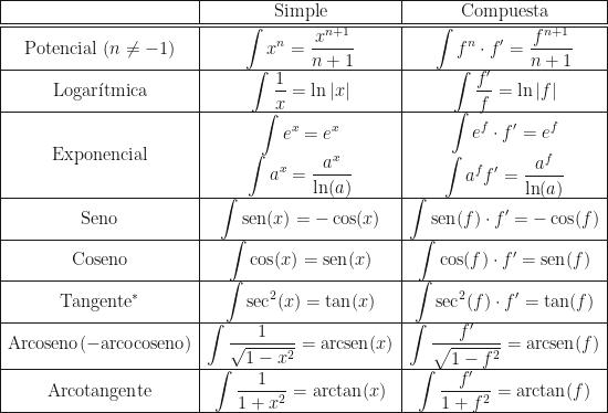 \begin{array}{|c|c|c|}\hline&\text{Simple}&\text{Compuesta}\\\hline\hline\text{Potencial }(n\neq-1)&\displaystyle\int x^n=\dfrac{x^{n+1}}{n+1}&\displaystyle\int f^n\cdot f'=\dfrac{f^{n+1}}{n+1}\\\hline\text{Logar\'itmica}&\displaystyle\int\dfrac1x=\ln|x|&\displaystyle\int\dfrac{f'}f=\ln|f|\\\hline\text{Exponencial}&\begin{array}{c}\displaystyle\int e^x=e^x\\\displaystyle\int a^x=\dfrac{a^x}{\ln(a)}\end{array}&\begin{array}{c}\displaystyle\int e^f\cdot f'=e^f\\\displaystyle\int a^ff'=\dfrac{a^f}{\ln(a)}\end{array}\\\hline\text{Seno}&\displaystyle\int\text{sen}(x)=-\cos(x)&\displaystyle\int\text{sen}(f)\cdot f'=-\cos(f)\\\hline\text{Coseno}&\displaystyle\int\cos(x)=\text{sen}(x)&\displaystyle\int\cos(f)\cdot f'=\text{sen}(f)\\\hline\text{Tangente}^*&\displaystyle\int\text{sec}^2(x)=\tan(x)&\displaystyle\int\text{sec}^2(f)\cdot f'=\tan(f)\\\hline\text{Arcoseno}(-\text{arcocoseno})&\displaystyle\int\dfrac1{\sqrt{1-x^2}}=\text{arcsen}(x)&\displaystyle\int\dfrac{f'}{\sqrt{1-f^2}}=\text{arcsen}(f)\\\hline\text{Arcotangente}&\displaystyle\int\dfrac1{1+x^2}=\text{arctan}(x)&\displaystyle\int\dfrac{f'}{1+f^2}=\text{arctan}(f)\\\hline\end{array}