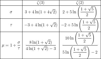 \begin{array}{|c|c|c|}\hline&\zeta (3)&\zeta (2)\\\hline\sigma&3+4\ln(1+4\sqrt{2})&2+5\ln\left(\dfrac{1+\sqrt{5}}{2}\right)\\\hline\tau&-3+4\ln(1+\sqrt{2})&-2+5\ln\left(\dfrac{1+\sqrt{5}}{2}\right)\\\hline\mu=1+\dfrac{\sigma}{\tau}&\dfrac{8\ln(1+\sqrt{2})}{4\ln(1+\sqrt{2})-3}&\dfrac{10\ln\left(\dfrac{1+\sqrt{5}}{2}\right)}{5\ln\left(\dfrac{1+\sqrt{5}}{2}\right)-2}\\\hline \end{array}
