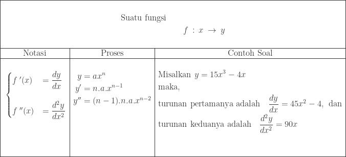 \begin{array}{|c|c|c|}\hline \multicolumn{3}{|c|}{\begin{aligned}&\ \textrm{Suatu fungsi}\qquad &\ &f\: :\: x\: \rightarrow \: y\ & \end{aligned}}\\hline \textrm{Notasi}&\textrm{Proses}&\textrm{Contoh Soal}\\hline \begin{aligned}&\ &\begin{cases} {f}\: ' (x)& =\displaystyle \frac{dy}{dx} \\ {f}\: ''(x) & =\displaystyle \frac{d^{2}y}{dx^{2}} \end{cases}\ &\ &\ & \end{aligned}&\begin{aligned}&\ y&=ax^{n}\ {y}'&=n.a.x^{n-1}\ {y}''&=(n-1).n.a.x^{n-2}\ &\ &\ &\ & \end{aligned}&\begin{aligned}&\textrm{Misalkan}\: \: y=15x^{3}-4x\ &\textrm{maka},\ &\textrm{turunan pertamanya adalah}\quad \displaystyle \frac{dy}{dx}=45x^{2}-4,\: \: \textrm{dan}\ &\textrm{turunan keduanya adalah}\quad \displaystyle \frac{d^{2}y}{dx^{2}}=90x\ &\end{aligned}\\hline \end{array}
