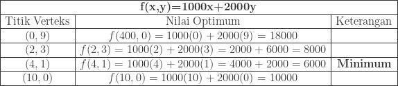 \begin{array}{|c|c|c|}\hline \multicolumn{3}{|c|}{\textbf{f(x,y)=1000x+2000y}}\\hline \textrm{Titik Verteks}&\textrm{Nilai Optimum}&\textrm{Keterangan}\\hline (0,9)&f(400,0)=1000(0)+2000(9)=18000&\\hline (2,3)&f(2,3)=1000(2)+2000(3)=2000+6000=8000&\\hline (4,1)&f(4,1)=1000(4)+2000(1)=4000+2000=6000&\textbf{Minimum}\\hline (10,0)&f(10,0)=1000(10)+2000(0)=10000&\\hline \end{array}