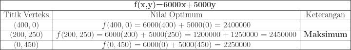 \begin{array}{|c|c|c|}\hline \multicolumn{3}{|c|}{\textbf{f(x,y)=6000x+5000y}}\\\hline \textrm{Titik Verteks}&\textrm{Nilai Optimum}&\textrm{Keterangan}\\\hline (400,0)&f(400,0)=6000(400)+5000(0)=2400000&\\\hline (200,250)&f(200,250)=6000(200)+5000(250)=1200000+1250000=2450000&\textbf{Maksimum}\\\hline (0,450)&f(0,450)=6000(0)+5000(450)=2250000&\\\hline \end{array}
