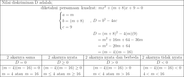\begin{array}{|c|c|c|c|}\hline \multicolumn{4}{|l|}{\textrm{Nilai diskriminan D adalah;}}\\\hline \multicolumn{4}{|c|}{\begin{aligned}\textrm{diketahui}\: \: \textrm{persamaan}\: \: \textrm{kuadrat:}&\: \: mx^{2}+(m+8)x+9=0\\ \begin{cases} a=m \\ b=(m+8) \\ c=9 \end{cases}\: ,\: D&=b^{2}-4ac\\ D&=(m+8)^{2}-4(m)(9)\\ &=m^{2}+16m+64-36m\\ &=m^{2}-20m+64\\ &=(m-4)(m-16) \end{aligned}}\\\hline \textrm{2 akarnya sama}&\textrm{2 akarnya nyata}&\textrm{2 akarnya nyata dan berbeda}&\textrm{2 akarnya tidak nyata}\\\hline D=0&D\geq 0&D>0&D<0\\\hline \begin{aligned}&(m-4)(m-16)=0\\ &m=4\: \: \textrm{atau}\: \: m=16 \end{aligned}&\begin{aligned}&(m-4)(m-16)\geq 0\\ &m\leq 4\: \: \textrm{atau}\: \: m\geq 16 \end{aligned}&\begin{aligned}&(m-4)(m-16)>0\\ &m<4\: \: \textrm{atau}\: \: m>16 \end{aligned}&\begin{aligned}&(m-4)(m-16)<0\\ &4<m<16 \end{aligned}\\\hline \end{array}