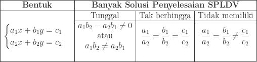 \begin{array}{|c|c|c|c|}\hline \textbf{Bentuk}&\multicolumn{3}{|c|}{\textbf{Banyak Solusi Penyelesaian SPLDV}}\\\hline &\textrm{Tunggal}&\textrm{Tak berhingga}&\textrm{Tidak memiliki}\\\cline{2-4} \begin{cases} a_{1}x+b_{1}y=c_{1} \\ a_{2}x+b_{2}y=c_{2} \end{cases}&\begin{matrix} a_{1}b_{2}-a_{2}b_{1}\neq 0\\ \textrm{atau}\\ a_{1}b_{2}\neq a_{2}b_{1} \end{matrix}&\displaystyle \frac{a_{1}}{a_{2}}=\frac{b_{1}}{b_{2}}=\frac{c_{1}}{c_{2}}&\displaystyle \frac{a_{1}}{a_{2}}=\frac{b_{1}}{b_{2}}\neq \frac{c_{1}}{c_{2}}\\ &&&\\\hline \end{array}