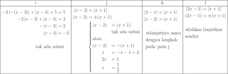 \begin{array}{|c|c|c|c|}\hline \textrm{i}&\textrm{j}&\textrm{k}&\textrm{l}\\\hline \begin{aligned}-2\left | -(x-3) \right |+\left | x-3 \right |+5&=7\\ -2\left | x-3 \right |+\left | x-3 \right |&=2\\ -\left | x-3 \right |&=2\\ \left | x-3 \right |&=-2\\ &\\ \textrm{tak ada so}&\textrm{lusi}\\ &\\ &\\ & \end{aligned}&\begin{aligned}\left | x-2 \right |&=\left | x+1 \right |\\ (x-2)&=\pm (x+1)\\ &\begin{cases} (x-2) & =(x+1) \\ &\textrm{tak ada solusi}\\ \textrm{atau}&\\ (x-2)& =-(x+1)\\ \qquad x&=-x-1+2\\ \qquad 2x&=1\\ \qquad x&=\displaystyle \frac{1}{2} \end{cases} \end{aligned}&\begin{aligned}\left | 2-x \right |&=\left | x+1 \right |\\ \left | x-2 \right |&=\left | x+1 \right |\\ &\\ \textrm{selanj}&\textrm{utnya sama}\\ \textrm{denga}&\textrm{n langkah}\\ \textrm{pada}\: \: &\textrm{poin j}\\ &\\ &\\ & \end{aligned}&\begin{aligned}\left | 2x-1 \right |&=\left | x+1 \right |\\ (2x-1)&=\pm (x+1)\\ &\\ \textrm{silahkan}&\textrm{ lanjutkan}\\ \textrm{sendiri}\: \: \: &\\ &\\ &\\ &\\ &\\ & \end{aligned}\\\hline \end{array}