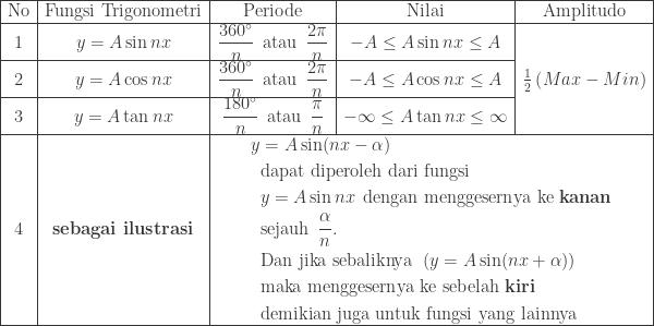 \begin{array}{|c|c|c|c|c|}\hline \textrm{No}&\textrm{Fungsi Trigonometri}&\textrm{Periode}&\textrm{Nilai}&\textrm{Amplitudo}\\hline 1&y=A\sin nx&\displaystyle \frac{360^{\circ}}{n}\: \: \textrm{atau}\: \: \frac{2\pi }{n}&-A\leq A\sin nx\leq A&\\cline{1-4} 2&y=A\cos nx&\displaystyle \frac{360^{\circ}}{n}\: \: \textrm{atau}\: \: \frac{2\pi }{n}&-A\leq A\cos nx\leq A&\frac{1}{2}\left ( Max-Min \right )\\cline{1-4} 3&y=A\tan nx&\displaystyle \frac{180^{\circ}}{n}\: \: \textrm{atau}\: \: \frac{\pi }{n}&-\infty \leq A\tan nx\leq \infty &\\hline 4&\textbf{sebagai ilustrasi}&\multicolumn{3}{|c|}{\begin{aligned}y&=A\sin (nx-\alpha )\ &\textrm{dapat diperoleh dari fungsi}\ &y=A\sin nx\: \: \textrm{dengan menggesernya ke \textbf{kanan}}\ &\textrm{sejauh}\: \: \displaystyle \frac{\alpha }{n}.\ &\textrm{Dan jika sebaliknya}\: \: \left ( y=A\sin (nx+\alpha ) \right )\ &\textrm{maka menggesernya ke sebelah \textbf{kiri}}\ &\textrm{demikian juga untuk fungsi yang lainnya} \end{aligned}}\\hline \end{array}