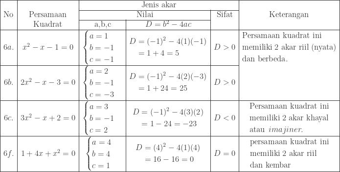 \begin{array}{|c|c|c|c|c|c|}\hline &&\multicolumn{3}{|c|}{\textrm{Jenis akar}}&\\\cline{3-5} \textrm{No}&\textrm{Persamaan}&\multicolumn{2}{|c|}{\textrm{Nilai}}&\textrm{Sifat}&\textrm{Keterangan}\\\cline{3-4} &\textrm{Kuadrat}&\textrm{a,b,c}&D=b^{2}-4ac&&\\\hline 6a.&x^{2}-x-1=0&\begin{cases} a =1\\ b=-1 \\ c=-1 \end{cases}&\begin{aligned}D&=(-1)^{2}-4(1)(-1)\\ &=1+4=5 \end{aligned}&D>0&\begin{aligned}&\textrm{Persamaan kuadrat ini}\\ &\textrm{memiliki 2 akar riil (nyata)}\\ &\textrm{dan berbeda}. \end{aligned}\\\cline{1-5} 6b.&2x^{2}-x-3=0&\begin{cases} a=2 \\ b=-1 \\ c=-3 \end{cases}&\begin{aligned}D&=(-1)^{2}-4(2)(-3)\\ &=1+24=25 \end{aligned}&D>0&\\\hline 6c.&3x^{2}-x+2=0&\begin{cases} a=3 \\ b=-1 \\ c=2 \end{cases}&\begin{aligned}D&=(-1)^{2}-4(3)(2)\\ &=1-24=-23 \end{aligned}&D<0&\begin{aligned}&\textrm{Persamaan kuadrat ini}\\ &\textrm{memiliki 2 akar khayal}\\ &\textrm{atau} \: \: imajiner. \end{aligned}\\\hline 6f.&1+4x+x^{2}=0&\begin{cases} a=4 \\ b=4 \\ c=1 \end{cases}&\begin{aligned}D&=(4)^{2}-4(1)(4)\\ &=16-16=0 \end{aligned}&D=0&\begin{aligned}&\textrm{persamaan kuadrat ini}\\ &\textrm{memiliki 2 akar riil}\\ &\textrm{dan kembar} \end{aligned}\\\hline \end{array}