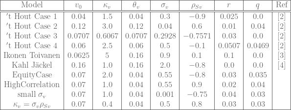 \begin{array}{|c|c|c|c|c|c|c|c|c|} \hline {\rm Model} & v_0 & \kappa_v & \theta_v & \sigma_v & \rho_{Sv} & r & q & \mbox{Ref} \\ \hline \hline {\rm't\ Hout\ Case\ 1}& 0.04& 1.5& 0.04& 0.3& -0.9& 0.025& 0.0 &[2]\\ {\rm't\ Hout\ Case\ 2} & 0.12& 3.0& 0.12& 0.04& 0.6& 0.01& 0.04 &[2]\\ {\rm't\ Hout\ Case\ 3}& 0.0707&0.6067& 0.0707& 0.2928& -0.7571& 0.03& 0.0 & [2]\\ {\rm't\ Hout\ Case\ 4}& 0.06& 2.5& 0.06& 0.5& -0.1& 0.0507& 0.0469 &[2]\\ {\rm Ikonen\ Toivanen}& 0.0625& 5& 0.16& 0.9& 0.1& 0.1& 0.0 &[3]\\ {\rm Kahl\ J\ddot{a}ckel}& 0.16& 1.0& 0.16& 2.0& -0.8& 0.0& 0.0 &[4]\\ {\rm Equity Case }& 0.07& 2.0& 0.04& 0.55& -0.8& 0.03& 0.035 &\\ {\rm High Correlation}& 0.07& 1.0& 0.04& 0.55& 0.9& 0.02& 0.04& \\ {\rm small\ \sigma_v}& 0.07& 1.0& 0.04& 0.001& -0.75& 0.04& 0.03& \\ \kappa_v=\sigma_v\rho_{Sv}& 0.07& 0.4& 0.04& 0.5& 0.8& 0.03& 0.03 &\\ \hline \end{array}