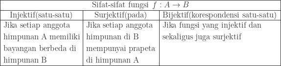 begin{array}{|c|c|l|}hline multicolumn{3}{|c|}{textrm{Sifat-sifat fungsi}: : f : Arightarrow B}\hline textrm{Injektif(satu-satu)}&textrm{Surjektif(pada)}&textrm{Bijektif(korespondensi satu-satu)}\hline begin{aligned}&textrm{Jika setiap anggota}\ &textrm{himpunan A memiliki}\ &textrm{bayangan berbeda di}\ &textrm{himpunan B} end{aligned}&begin{aligned}&textrm{Jika setiap anggota}\ &textrm{himpunan di B}\ &textrm{mempunyai prapeta}\ &textrm{di himpunan A} end{aligned}&begin{aligned}&textrm{Jika fungsi yang injektif dan}\ &textrm{sekaligus juga surjektif}\ &\ & end{aligned}\hline end{array}