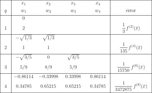 \begin{array}{|c|cccc|c|} \hline & x_{1} & x_{2} & x_{3} & x_{4} & \[4pt] q & w_{1} & w_{2} & w_{3} & w_{4} & \mbox{error} \[4pt]\hline & 0 & & & &\[4pt] \,\,\,1\,\,\, & 2 & & & & \displaystyle\frac{1}{3}\,f^{(2)}(\bar{x}) \[8pt]\hline & -\sqrt{1/3} &\sqrt{1/3} & & &\[4pt] \,\,\,2\,\,\, & 1 & 1 & & & \displaystyle\frac{1}{135}\,f^{(4)}(\bar{x}) \[8pt]\hline & -\sqrt{3/5} & 0 & \sqrt{3/5} & &\[4pt] \,\,\,3\,\,\, & 5/9 & 8/9 & 5/9 & & \displaystyle\frac{1}{15750}\,f^{(6)}(\bar{x}) \[8pt]\hline & -0.86114 & -0.33998 & 0.33998 & 0.86114 &\[4pt] \,\,\,4\,\,\, & \,\,\,0.34785\,\,\, & \,\,\,0.65215\,\,\, & \,\,\,0.65215\,\,\, & \,\,\,0.34785\,\,\, & \displaystyle\,\,\,\frac{1}{3472875}\,f^{(8)}(\bar{x})\,\,\, \[8pt]\hline \end{array}