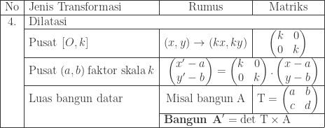 \begin{array}{|c|l|c|c|}\hline \textrm{No}&\textrm{Jenis Transformasi}&\textrm{Rumus}&\textrm{Matriks}\\\hline 4.&\multicolumn{3}{|l|}{\textrm{Dilatasi}}\\\cline{2-4} &\textrm{Pusat}\: \left [ O,k \right ]&(x,y)\rightarrow (kx,ky)&\begin{pmatrix} k & 0\\ 0 & k \end{pmatrix}\\\cline{2-4} &\textrm{Pusat}\: (a,b)\: \textrm{faktor skala}\: k &\multicolumn{2}{|r|}{\begin{pmatrix} x'-a\\ y'-b \end{pmatrix}=\begin{pmatrix} k & 0 \\ 0 & k \end{pmatrix}.\begin{pmatrix} x-a\\ y-b \end{pmatrix}}\\\cline{2-4} &\textrm{Luas bangun datar}&\textrm{Misal bangun A}&\textrm{T}=\begin{pmatrix} a & b\\ c & d \end{pmatrix}\\\cline{3-4} &&\multicolumn{2}{|l|}{\textbf{Bangun A}'= \textrm{det T}\times \textrm{A}}\\\hline \end{array}