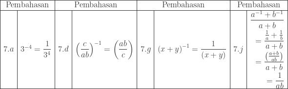 \begin{array}{|c|l|c|l|c|l|c|l|}\hline \multicolumn{2}{|c|}{\textrm{Pembahasan}}&\multicolumn{2}{|c|}{\textrm{Pembahasan}}&\multicolumn{2}{|c|}{\textrm{Pembahasan}}&\multicolumn{2}{|c|}{\textrm{Pembahasan}}\\\hline 7.a&3^{-4}=\displaystyle \frac{1}{3^{4}}&7.d&\displaystyle \left ( \frac{c}{ab} \right )^{-1}=\left ( \frac{ab}{c} \right )&7.g&\left ( x+y \right )^{-1}=\displaystyle \frac{1}{\left ( x+y \right )}&7.j&\begin{aligned}\displaystyle \frac{a^{-1}+b^{-1}}{a+b}&\\ =\displaystyle \frac{\frac{1}{a}+\frac{1}{b}}{a+b}&\\ =\displaystyle \frac{\left ( \frac{a+b}{ab} \right )}{a+b}&\\ =\displaystyle \frac{1}{ab} \end{aligned}\\\hline \end{array}