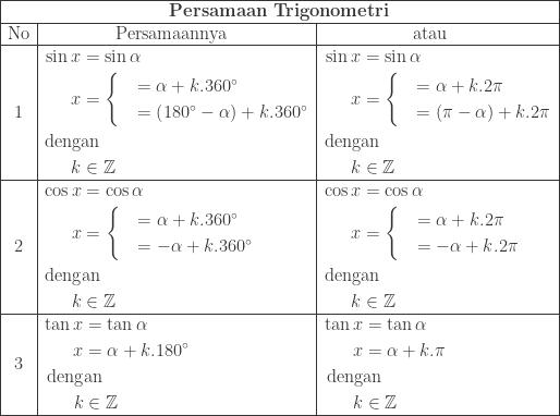 \begin{array}{|c|l|l|}\hline \multicolumn{3}{|c|}{\textbf{Persamaan Trigonometri}}\\\hline \textrm{No}&\qquad\qquad \textrm{Persamaannya}&\quad\qquad\qquad \textrm{atau}\\\hline 1&\begin{aligned}\sin x&=\sin \alpha \\ x&=\begin{cases} &=\alpha +k.360^{\circ} \\ &=\left ( 180^{\circ}-\alpha \right )+k.360^{\circ} \end{cases}\\ \textrm{deng}&\textrm{an}\\ k&\in \mathbb{Z} \end{aligned}&\begin{aligned}\sin x&=\sin \alpha \\ x&=\begin{cases} &=\alpha +k.2\pi \\ &=\left ( \pi -\alpha \right )+k.2\pi \end{cases}\\ \textrm{deng}&\textrm{an}\\ k&\in \mathbb{Z} \end{aligned}\\\hline 2&\begin{aligned}\cos x&=\cos \alpha \\ x&=\begin{cases} &=\alpha +k.360^{\circ} \\ &=-\alpha +k.360^{\circ} \end{cases}\\ \textrm{deng}&\textrm{an}\\ k&\in \mathbb{Z} \end{aligned}&\begin{aligned}\cos x&=\cos \alpha \\ x&=\begin{cases} &=\alpha +k.2\pi \\ &=-\alpha +k.2\pi \end{cases}\\ \textrm{deng}&\textrm{an}\\ k&\in \mathbb{Z} \end{aligned}\\\hline 3&\begin{aligned}\tan x&=\tan \alpha \\ x&=\alpha +k.180^{\circ}\\ \textrm{deng}&\textrm{an}\\ k&\in \mathbb{Z} \end{aligned}&\begin{aligned}\tan x&=\tan \alpha \\ x&=\alpha +k.\pi \\ \textrm{deng}&\textrm{an}\\ k&\in \mathbb{Z} \end{aligned}\\\hline \end{array}
