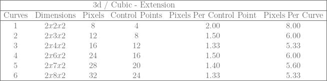 \begin{array}{|cccccc|} \hline & & \rlap{\text{3d / Cubic - Extension}} & & & \ \hline \text{Curves} & \text{Dimensions} & \text{Pixels} & \text{Control Points} & \text{Pixels Per Control Point} & \text{Pixels Per Curve} \ \hline 1 & 2x2x2 & 8 & 4 & 2.00 & 8.00 \ 2 & 2x3x2 & 12 & 8 & 1.50 & 6.00 \ 3 & 2x4x2 & 16 & 12 & 1.33 & 5.33 \ 4 & 2x6x2 & 24 & 16 & 1.50 & 6.00 \ 5 & 2x7x2 & 28 & 20 & 1.40 & 5.60 \ 6 & 2x8x2 & 32 & 24 & 1.33 & 5.33 \ \hline \end{array}