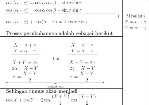 \begin{array}{|cll|c|}\hline &\begin{aligned}\cos \left ( \alpha +\gamma \right )&=\cos \alpha \cos \beta -\sin \alpha \sin \gamma \ \cos \left ( \alpha -\gamma \right )&=\cos \alpha \cos \beta +\sin \alpha \sin \gamma \ \end{aligned}&&\\cline{2-2} &&+&\textrm{Misalkan}\ &\begin{aligned}\cos \left ( \alpha +\gamma \right )+\cos \left ( \alpha -\gamma \right )&=2\cos \alpha \cos \gamma \end{aligned}&&X=\alpha +\gamma \ &&&Y=\alpha -\gamma\ &\textbf{Proses perubahannya adalah sebagai berikut}&&\\cline{1-3} &\underset{\textrm{perhatikan}}{\underbrace{\begin{matrix} \begin{array}{ccc}\ &X=\alpha +\gamma &\ &Y=\alpha -\gamma &+\\cline{2-2}\ &X+Y=2\alpha &\ &2\alpha =X+Y&\ &\alpha =\displaystyle \frac{X+Y}{2}& \end{array} & \textrm{dan} & \begin{array}{ccc}\ &X=\alpha +\gamma &\ &Y=\alpha -\gamma &-\\cline{2-2}\ &X-Y=2\gamma &\ &2\gamma =X-Y&\ &\gamma =\displaystyle \frac{X-Y}{2}& \end{array} \end{matrix}}} &&\\cline{1-3} &\textbf{Sehingga rumus akan menjadi}&&\ &\cos X+\cos Y =2\cos \displaystyle \frac{\left ( X+Y \right )}{2}\cos \frac{\left ( X- Y\right )}{2}&&\\hline \end{array}