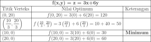 \begin{array}{|l|c|c|}\hline \multicolumn{3}{|c|}{\textbf{f(x,y) = z = 3x+6y}}\\\hline \textrm{Titik Verteks}&\textrm{Nilai Optimum}&\textrm{Keterangan}\\\hline (0,20)&f(0,20)=3(0)+6(20)=120&\\\hline \left ( \displaystyle \frac{10}{3},\frac{20}{3} \right )&f\left ( \frac{10}{3},\frac{20}{3} \right )=3\left ( \frac{10}{3} \right )+6\left ( \frac{20}{3} \right )=10+40=50&\\\hline (10,0)&f(10,0)=3(10)+6(0)=30&\textbf{Minimum}\\\hline (20,0)&f(20,0)=3(20)+6(0)=60&\\\hline \end{array}