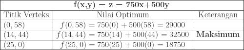 \begin{array}{|l|c|c|}\hline \multicolumn{3}{|c|}{\textbf{f(x,y) = z = 750x+500y}}\\\hline \textrm{Titik Verteks}&\textrm{Nilai Optimum}&\textrm{Keterangan}\\\hline (0,58)&f(0,58)=750(0)+500(58)=29000&\\\hline (14,44)&f(14,44)=750(14)+500(44)=32500&\textbf{Maksimum}\\\hline (25,0)&f(25,0)=750(25)+500(0)=18750&\\\hline \end{array}