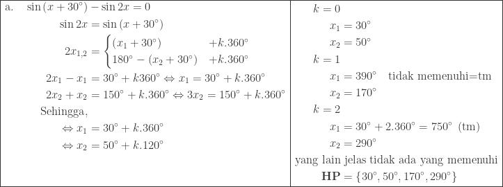 \begin{array}{|l|l|}\hline \begin{aligned}\textrm{a}.\quad \sin \left ( x+30^{\circ} \right )&-\sin 2x=0\\ \sin 2x&=\sin \left ( x+30^{\circ} \right )\\ 2x_{1,2}&=\begin{cases} \left ( x_{1}+30^{\circ} \right ) &+k.360^{\circ} \\ 180^{\circ}-\left ( x_{2}+30^{\circ} \right ) & +k.360^{\circ} \end{cases}\\ 2x_{1}-x_{1}&=30^{\circ}+k360^{\circ}\Leftrightarrow x_{1}=30^{\circ}+k.360^{\circ}\\ 2x_{2}+x_{2}&=150^{\circ}+k.360^{\circ}\Leftrightarrow 3x_{2}=150^{\circ}+k.360^{\circ}\\ \textrm{Sehingga},&\\ \Leftrightarrow x_{1}&=30^{\circ}+k.360^{\circ}\\ \Leftrightarrow x_{2}&=50^{\circ}+k.120^{\circ}\\ &\\ & \end{aligned}&\begin{aligned}k=0&\\ x_{1}&=30^{\circ}\\ x_{2}&=50^{\circ}\\ k=1&\\ x_{1}&=390^{\circ}\quad \textrm{tidak memenuhi=tm}\\ x_{2}&=170^{\circ}\\ k=2&\\ x_{1}&=30^{\circ}+2.360^{\circ}=750^{\circ}\: \: (\textrm{tm})\\ x_{2}&=290^{\circ}\\ \textrm{yang lain}&\textrm{ jelas tidak ada yang memenuhi}\\ \textbf{HP}&=\left \{ 30^{\circ},50^{\circ},170^{\circ},290^{\circ} \right \} \end{aligned}\\\hline \end{array}