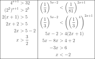 \begin{array}{ l l }\hline \begin{aligned}4^{x+1}&>32\\ (2^{2})^{x+1}&>2^{5}\\ 2(x+1)&>5\\ 2x+2&>5\\ 2x&>5-2\\ x&>\displaystyle \frac{3}{2}\\ &\\ & \end{aligned}&\begin{aligned}\left ( \displaystyle \frac{1}{3} \right )^{5x-2}&<\left ( \displaystyle \frac{1}{81} \right )^{2x+1}\\ \left ( \displaystyle \frac{1}{3} \right )^{5x-2}&<\left ( \displaystyle \left (\frac{1}{3} \right )^{4} \right )^{2x+1}\\ 5x-2&>4(2x+1)\\ 5x-8x&>4+2\\ -3x&>6\\ x&<- 2 \end{aligned}\\\hline \end{array}