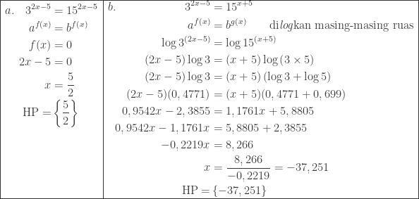 \begin{array}{ l l }\hline \begin{aligned}a.\quad 3^{2x-5}&=15^{2x-5}\\ a^{f(x)}&=b^{f(x)}\\ f(x)&=0\\ 2x-5&=0\\ x&=\displaystyle \frac{5}{2}\\ \textrm{HP}=&\left \{ \displaystyle \frac{5}{2} \right \}\\ &\\ &\\ &\\ & \end{aligned}&\begin{aligned}b.\quad\quad\quad\quad\quad\quad 3^{2x-5}&=15^{x+5}\\ a^{f(x)}&=b^{g(x)}\qquad \textrm{di\textit{log}kan masing-masing ruas}\\ \log 3^{(2x-5)}&=\log 15^{(x+5)}\\ (2x-5)\log 3&=(x+5)\log \left (3\times 5 \right )\\ (2x-5)\log 3&=(x+5)\left ( \log 3+\log 5 \right )\\ (2x-5)(0,4771)&=(x+5)(0,4771+0,699)\\ 0,9542x-2,3855&=1,1761x+5,8805\\ 0,9542x-1,1761x&=5,8805+2,3855\\ -0,2219x&=8,266\\ x&=\displaystyle \frac{8,266}{-0,2219}=-37,251\\ \textrm{HP}=&\left \{ -37,251 \right \} \end{aligned}\\\hline \end{array}